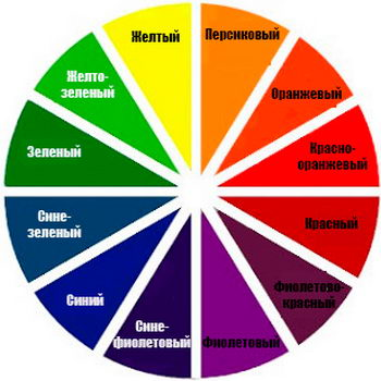 Палитра цветов консилера: найдите цвет синяка и напротив будет цвет корректора
